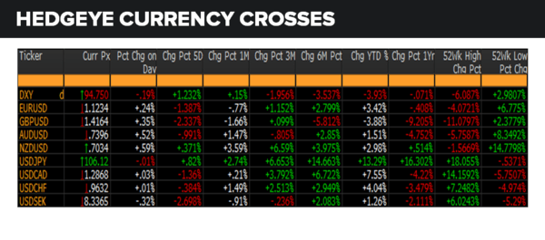 Daily Market Data Dump: Wednesday - currencies 6 15