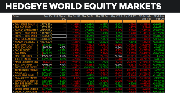 Daily Market Data Dump: Wednesday - equity markets 6 15