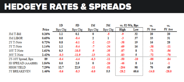 Daily Market Data Dump: Wednesday - rates and spreads 6 15