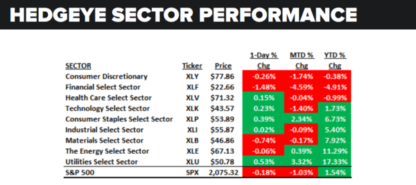 Daily Market Data Dump: Wednesday - sector performance 6 15