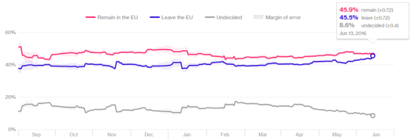 A Quick Look At The Brexit Bounce - brexit tracker 6 15