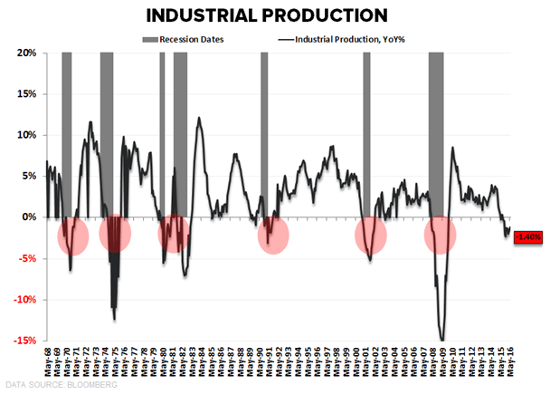 The Industrial Recession Continues - industrial production 6 15