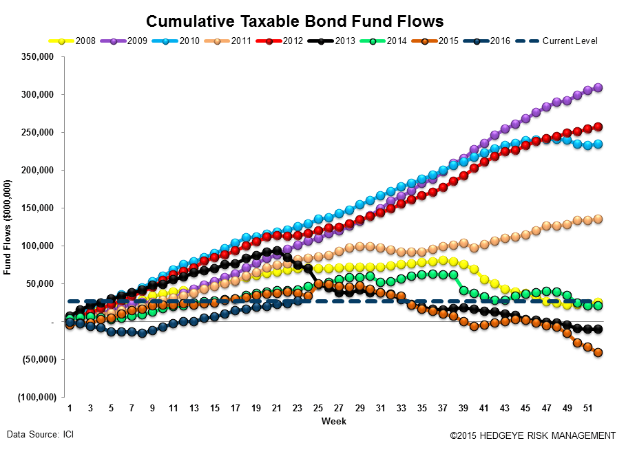 ICI Fund Flow Survey | Hallmarks of a Phase Transition - ICI15