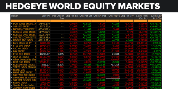 Daily Market Data Dump: Thursday - equity markets 6 16