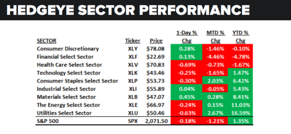 Daily Market Data Dump: Thursday - sector performance 6 16