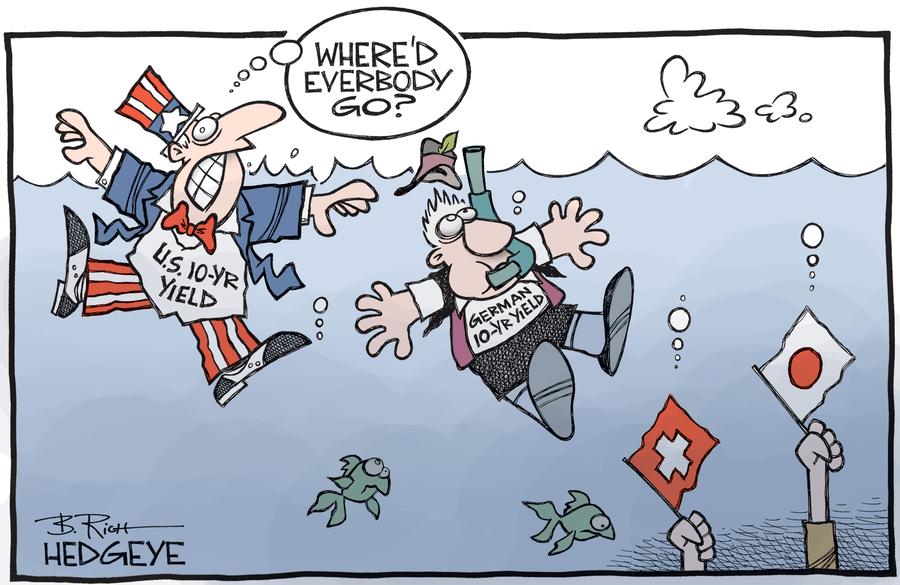 Risultati immagini per hedgeye rates yield low