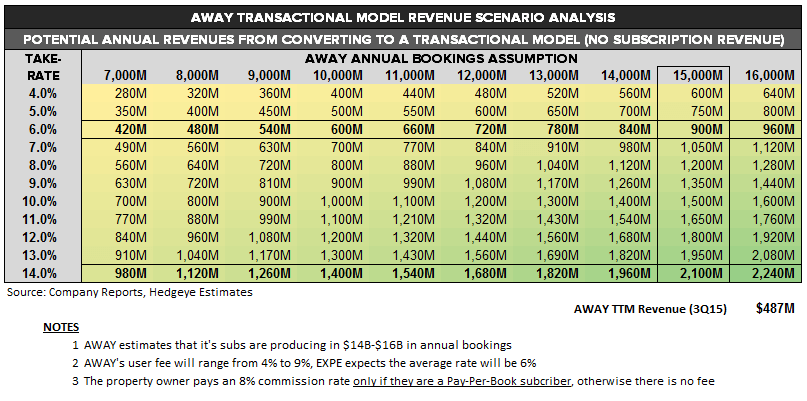 EXPE | Pay to Play (HomeAway) - EXPE   AWAY scen analysis 1 a