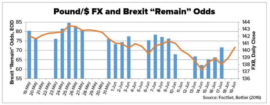 Markets Underestimate Brexit Odds