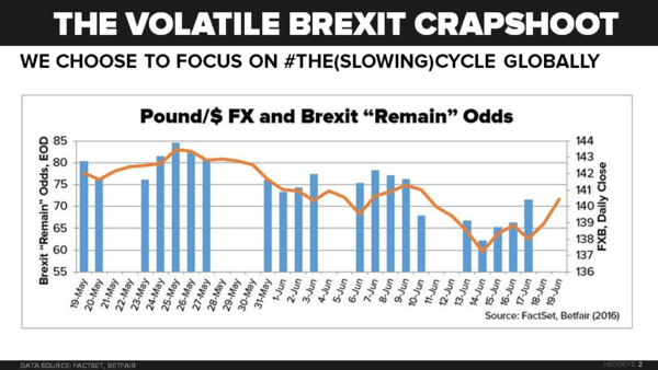 CHART OF THE DAY: The Volatile Brexit Crapshoot - 06.20.16 Chart