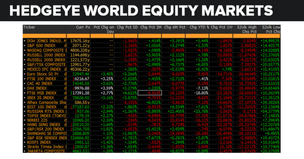 Daily Market Data Dump: Monday - equity markets 6 20