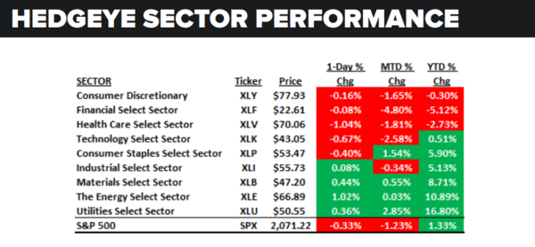 Daily Market Data Dump: Monday - sector performance 6 20