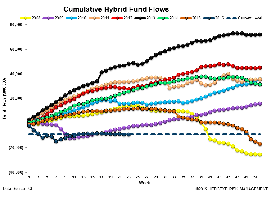 [UNLOCKED] Fund Flow Survey | Hallmarks of a Phase Transition - ICI14