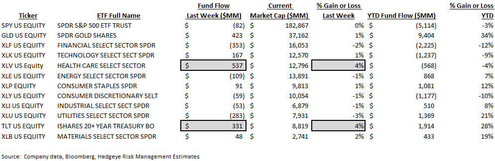 [UNLOCKED] Fund Flow Survey | Hallmarks of a Phase Transition - ICI9