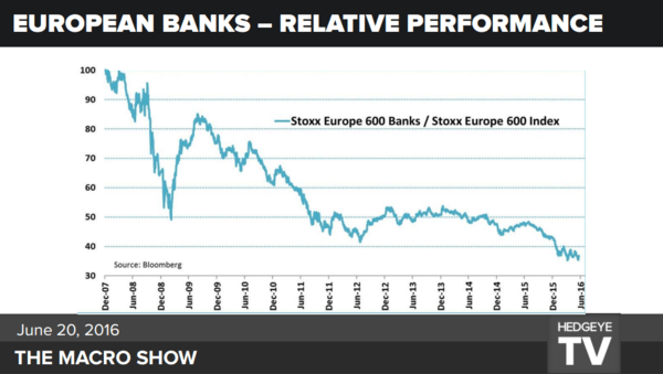 Buying European Banks? Good Luck With That - european stocks 6 20