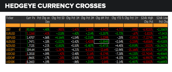 Daily Market Data Dump: Tuesday - currencies 6 21