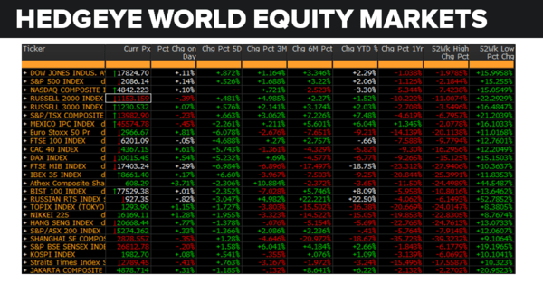 Daily Market Data Dump: Tuesday - equity markets 6 21
