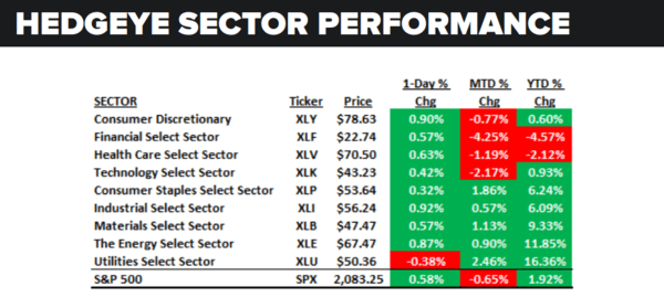 Daily Market Data Dump: Tuesday - sector performance 6 21