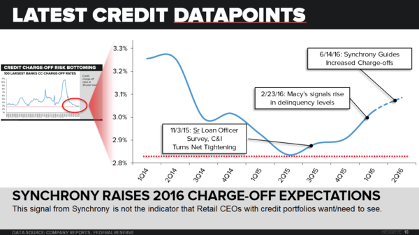 Retail | Too Much Credit 2 - 6 21 2016 chart2