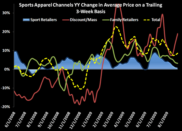 Trends Looking Good For Sports Apparel - Sports Apparel ASP chart