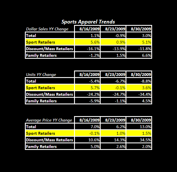Trends Looking Good For Sports Apparel - Sports Apparel Table