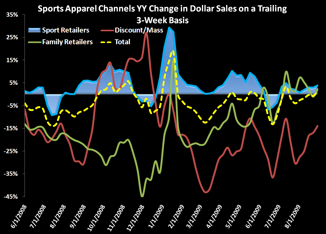 Trends Looking Good For Sports Apparel - Sports Apparel   chart