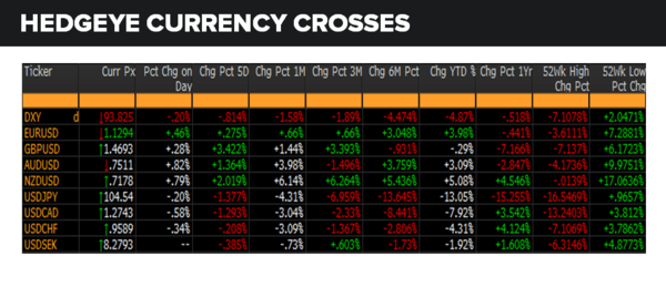 Daily Market Data Dump: Wednesday - currencies 6 22