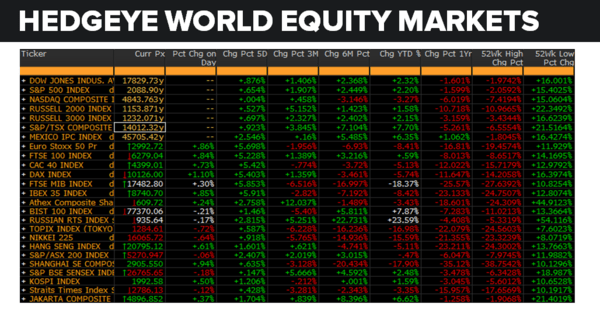 Daily Market Data Dump: Wednesday - equity markets 6 22