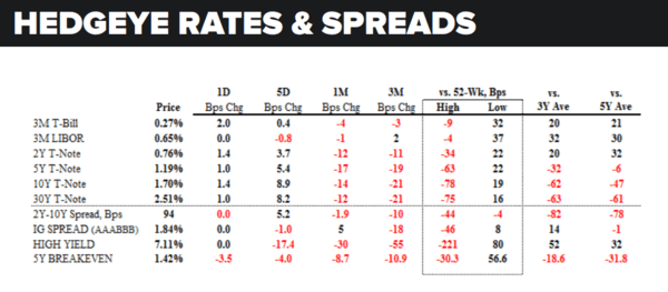 Daily Market Data Dump: Wednesday - rates and spreads 6 22