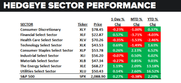 Daily Market Data Dump: Wednesday - sector performance 6 22