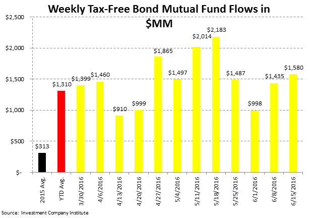 ICI Fund Flow Survey | Brexit-ing Equity Mutual Funds - ICI5
