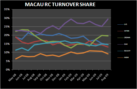 MACAU: 18% ON TOP OF 40% - Macau RC Turnover Marketshare
