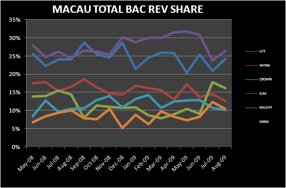 MACAU: 18% ON TOP OF 40% - Macau Total Bac Marketshare