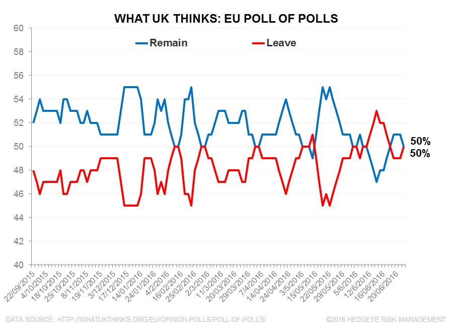 CHART OF THE DAY: Brexit: 'Brits Don't Quit!' - Brexit EL 1