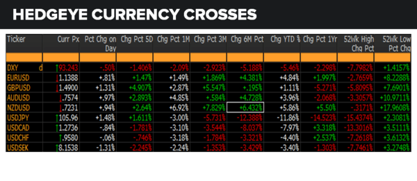 Daily Market Data Dump: Thursday - currencies 6 23