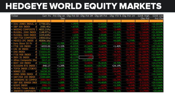Daily Market Data Dump: Thursday - equity markets 6 23