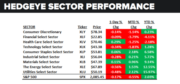 Daily Market Data Dump: Thursday - sector performance 6 23
