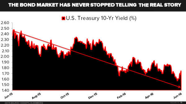 CHART OF THE DAY: Were You Positioned Properly For Brexit? - tlt