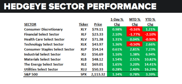 Daily Market Data Dump: Friday - sector performance 6 24