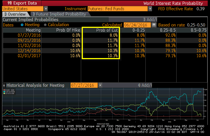 Fed Rate Hike? Forget It. Rate Cut Probability Rising - fed prob rate cut