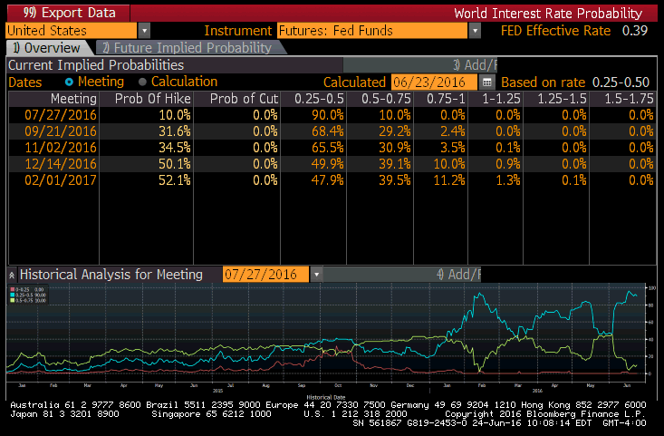 Fed Rate Hike? Forget It. Rate Cut Probability Rising - fed rate hike prob 6 24