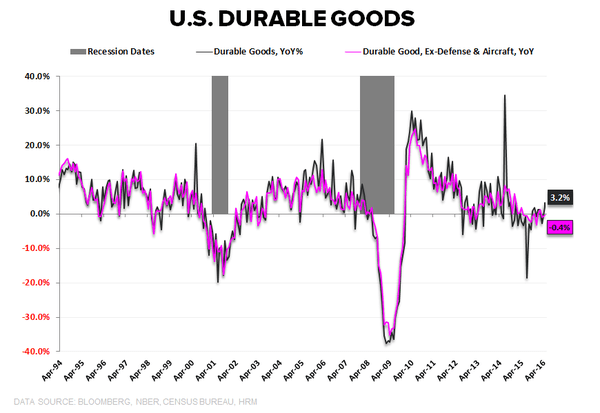 Investing Ideas Newsletter - 06.24.16 Durable Goods