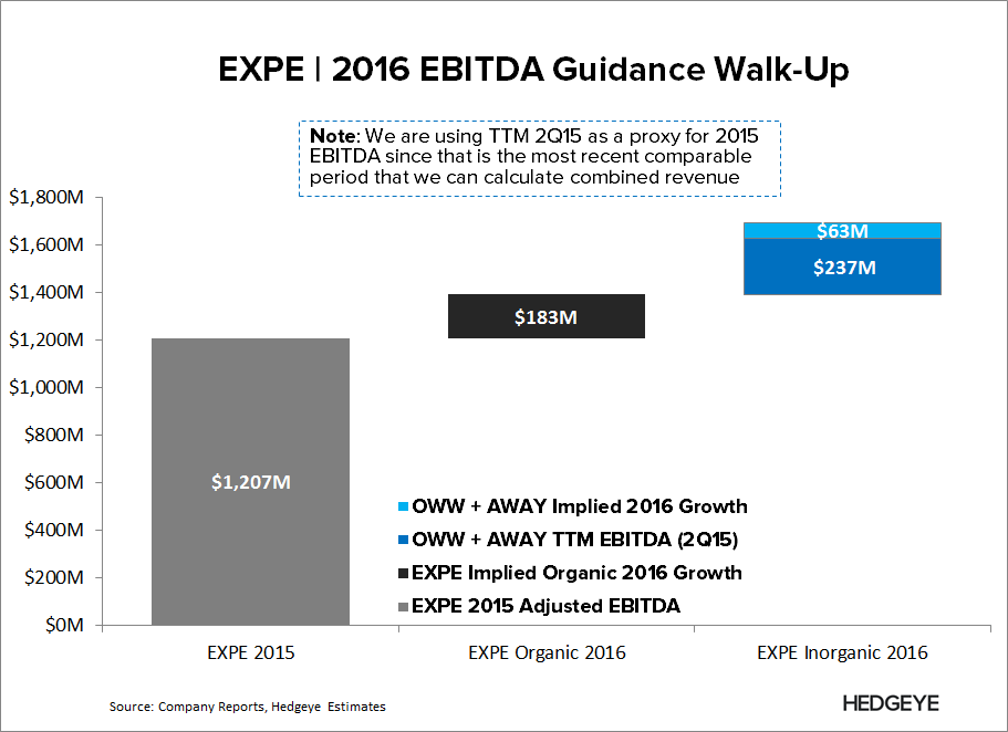 "EXPE | ""It's Largely a Cost Story"" - EXPE   2016 Guidance Walk up 1"