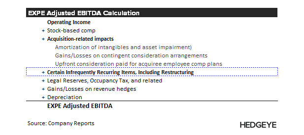 "EXPE | ""It's Largely a Cost Story"" - EXPE   Adjusted EBITDA calc 2"