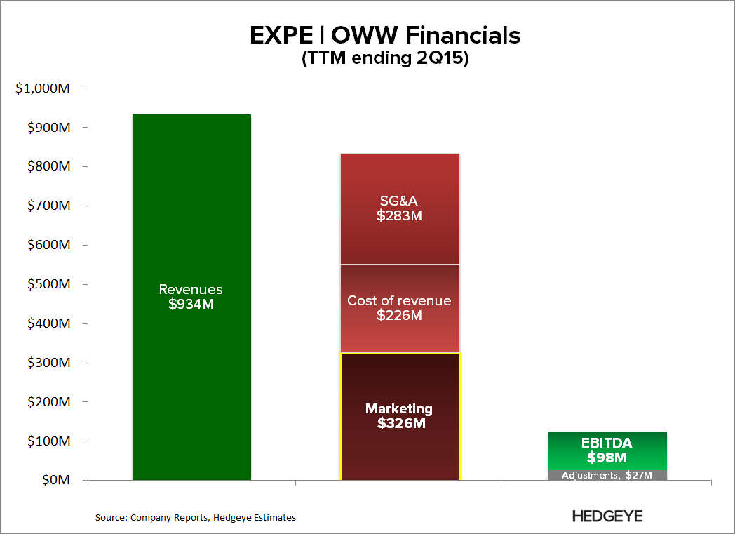 "EXPE | ""It's Largely a Cost Story"" - EXPE   OWW Financials"