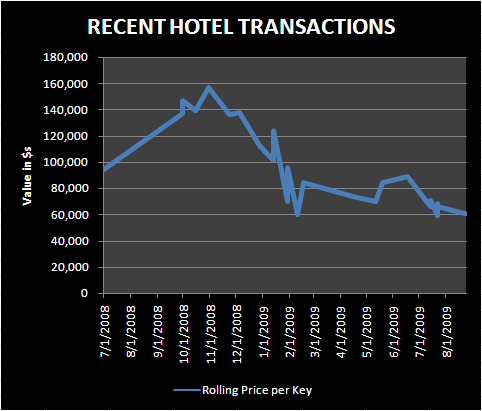 LODGING DEALS - Hotel transactions