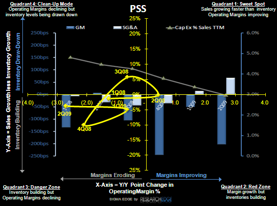 PSS: Numbers Need To Go Higher - PSS S 9 09