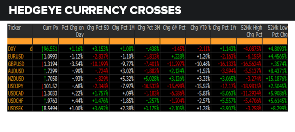 Daily Market Data Dump: Monday - currencies 6 27