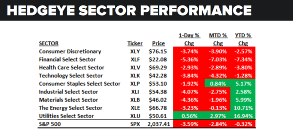 Daily Market Data Dump: Monday - sector performance 6 27