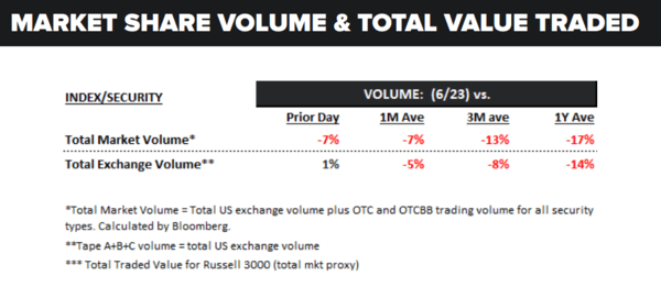 Imagine That | Equities Plummet = Massive Spike In Volume - volume 6 24