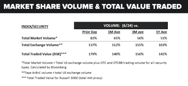 Imagine That | Equities Plummet = Massive Spike In Volume - volume 6 27